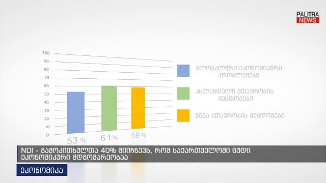 NDI - გამოკითხულთა 40% მიიჩნევს, რომ საქართველოში ცუდი ეკონომიკური მდგომარეობაა