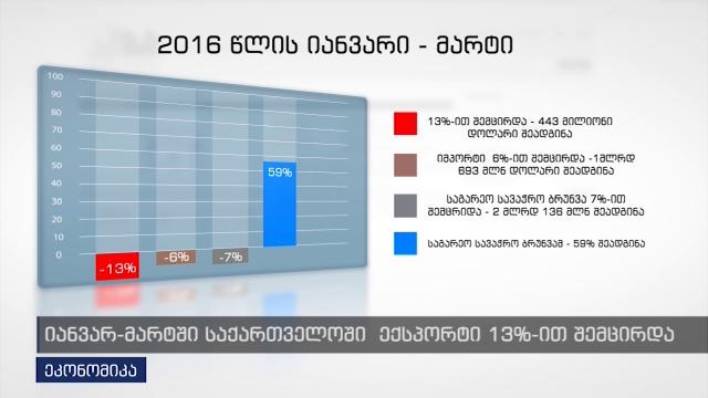 იანვარ-მარტში საქართველოში ექსპორტი 13%-ით შემცირდა