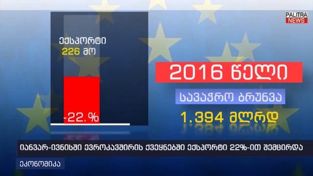 ევროკავშირის ქვეყნებთან ექსპორტი 22%-ით შემცირდა